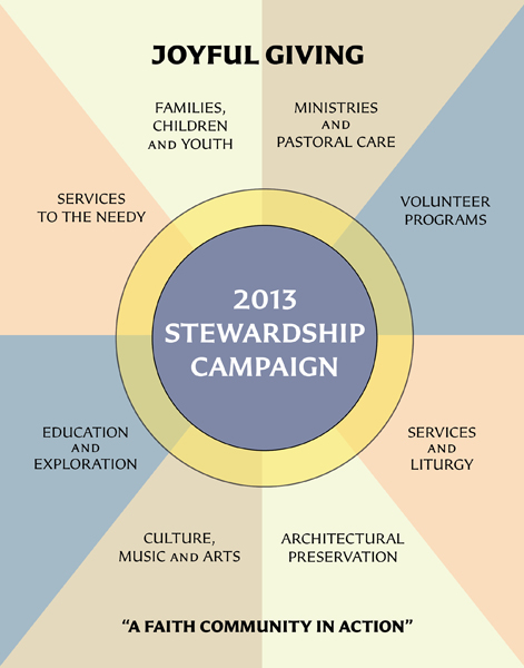 Stewardship poster 2013 600 pix high